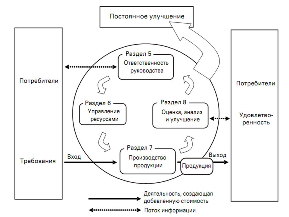 Qms Process Interaction Diagram Iso Process Interaction Examples